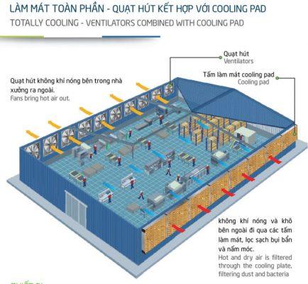 Giải pháp thông gió nhà xưởng cơ khí